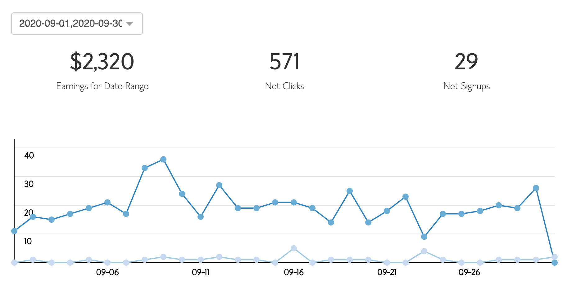 Blog Income Report: Bluehost income snippet